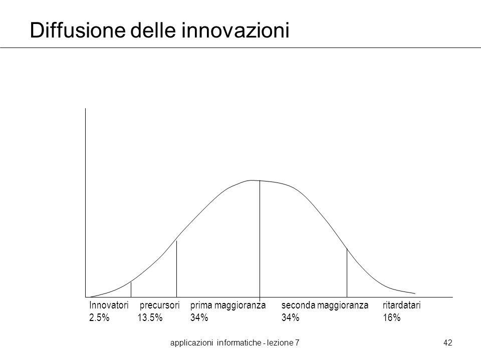 Diffusione delle innovazioni