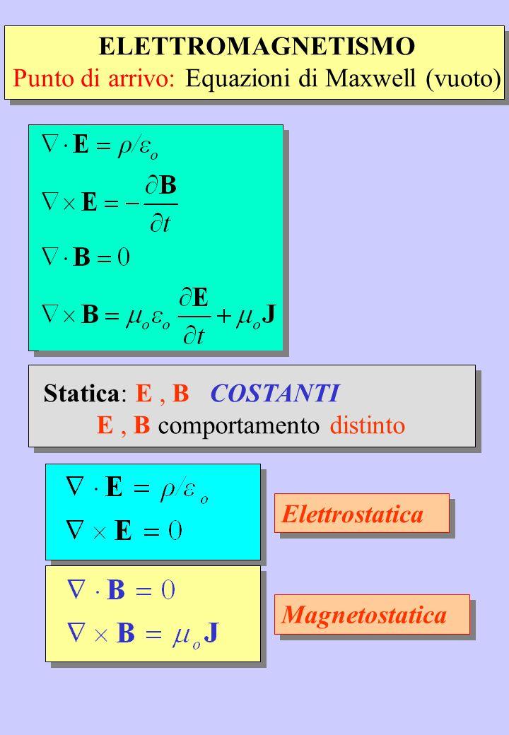 Punto di arrivo: Equazioni di Maxwell (vuoto)