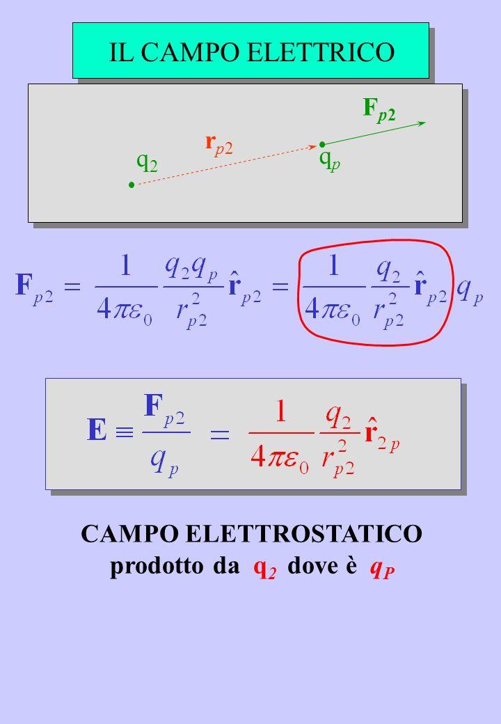 IL CAMPO ELETTRICO Fp2 rp2 qp q2 CAMPO ELETTROSTATICO
