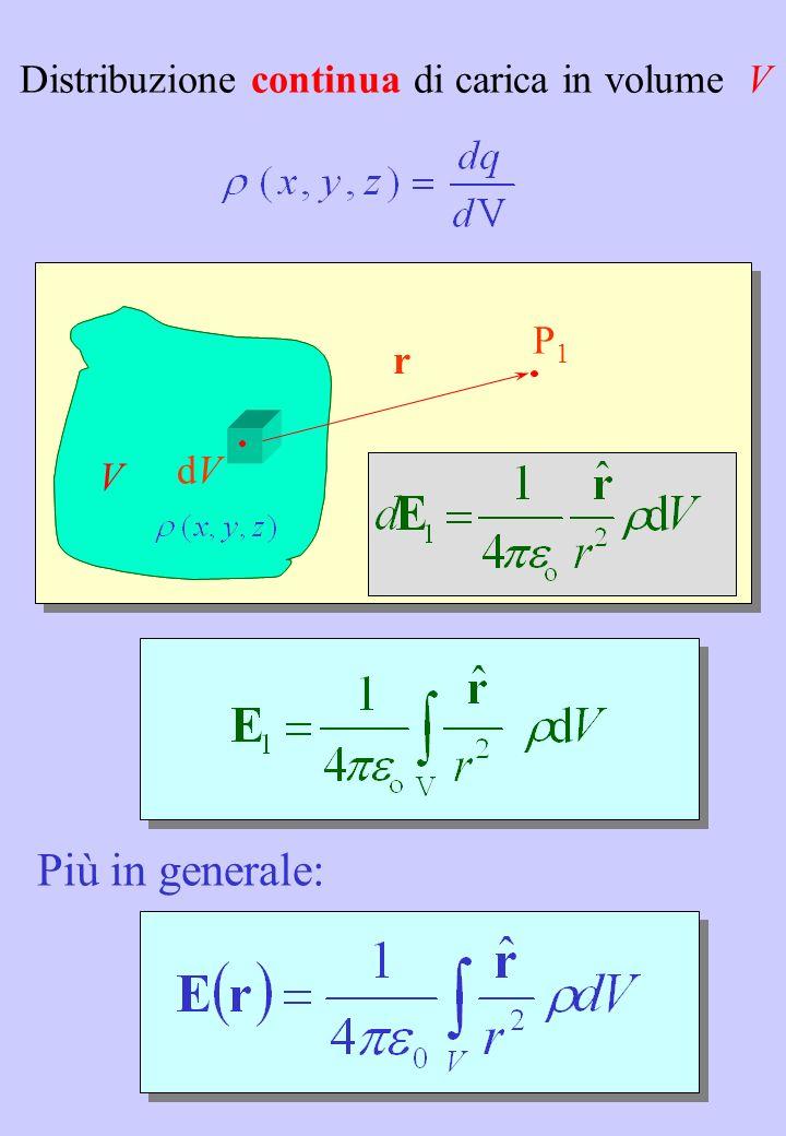 Più in generale: Distribuzione continua di carica in volume V P1 r dV