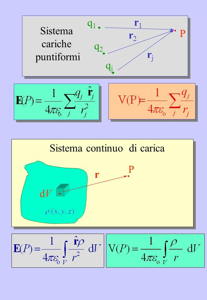 r1 P q2 q1 qj r2 rj Sistema cariche puntiformi dV P r Sistema continuo di carica