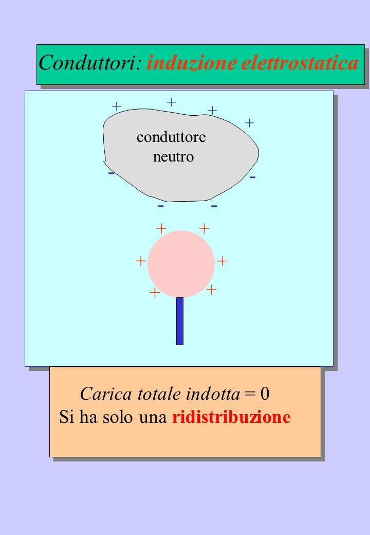 Conduttori: induzione elettrostatica