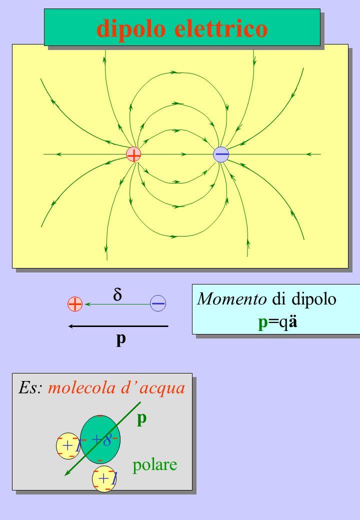 dipolo elettrico _ + _ + d Momento di dipolo p=qä p