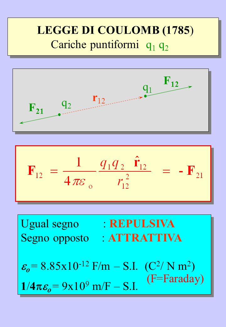 LEGGE DI COULOMB (1785) Cariche puntiformi q1 q2. q2. q1. F12. r12. F21. Ugual segno : REPULSIVA.