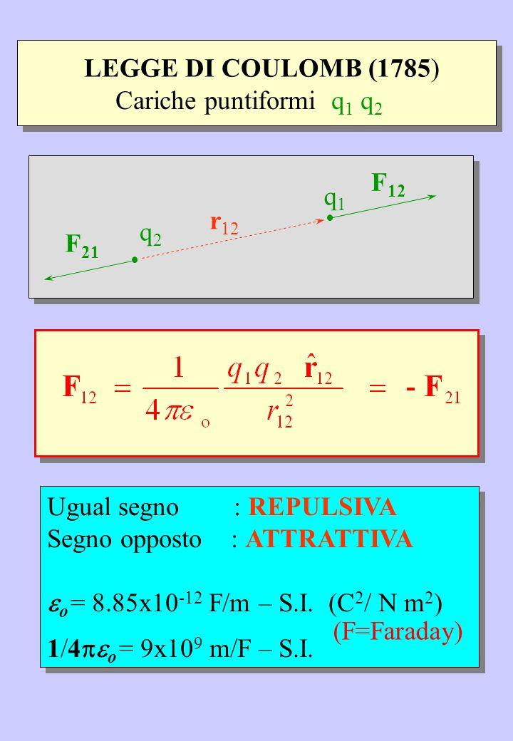 LEGGE DI COULOMB (1785)Cariche puntiformi q1 q2. q2. q1. F12. r12. F21. Ugual segno : REPULSIVA.