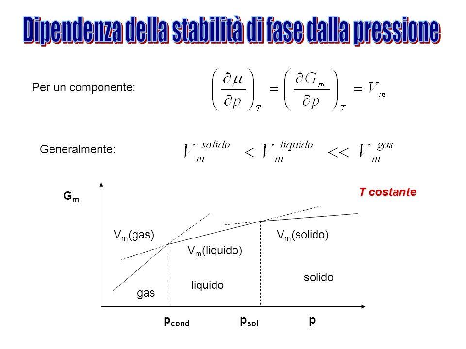 Dipendenza della stabilità di fase dalla pressione