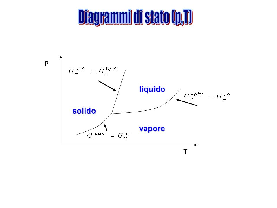 Diagrammi di stato (p,T)