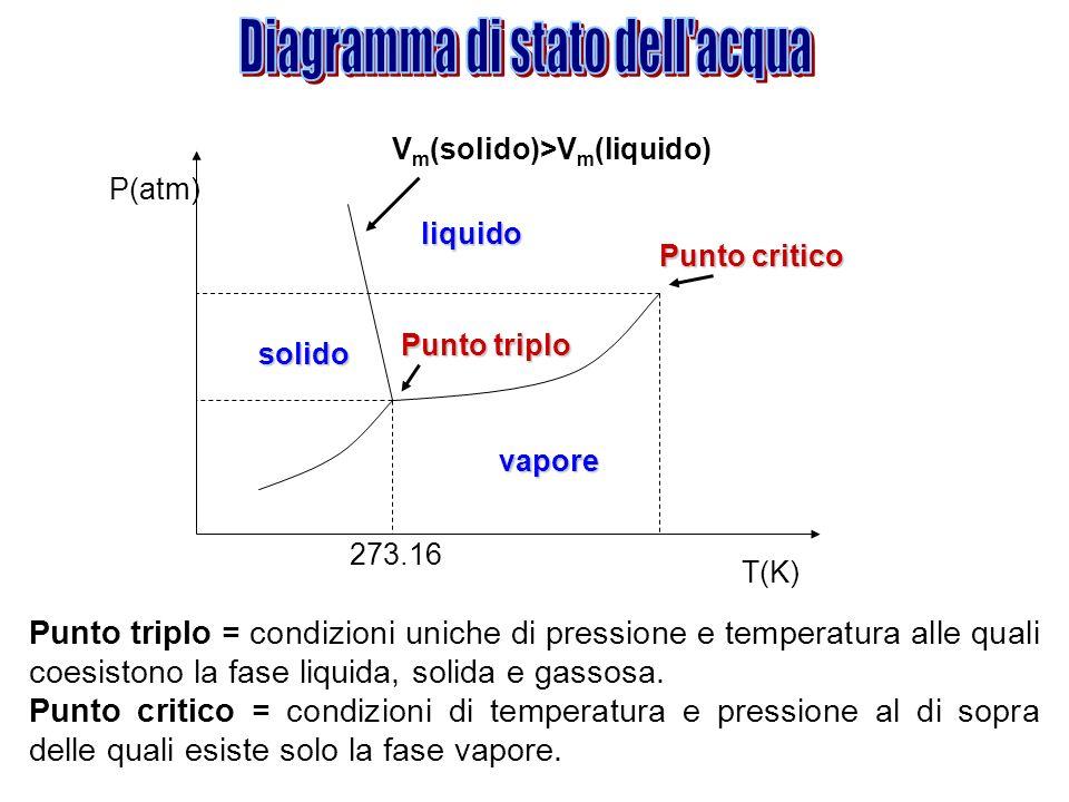 Diagramma di stato dell acqua