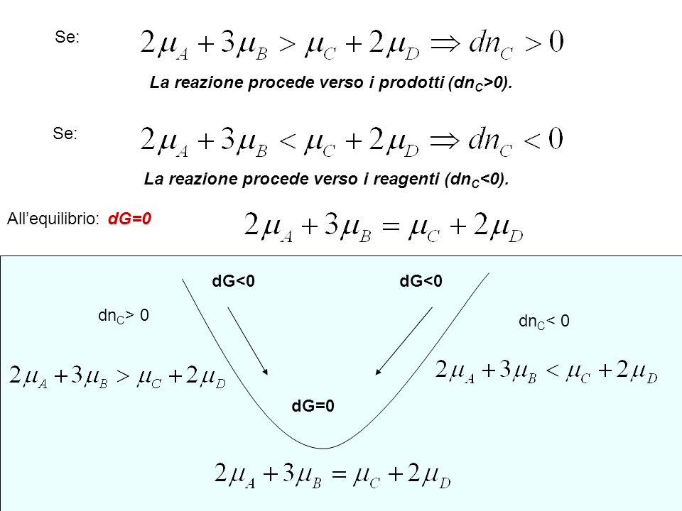 Se: La reazione procede verso i prodotti (dnC>0). Se: La reazione procede verso i reagenti (dnC<0).