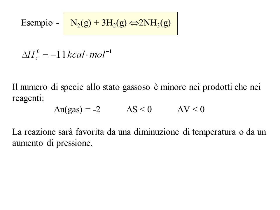 Esempio - N2(g) + 3H2(g) 2NH3(g)
