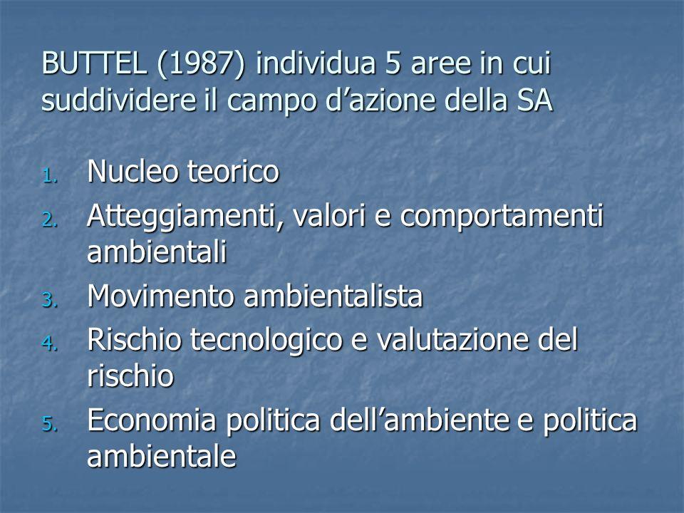 BUTTEL (1987) individua 5 aree in cui suddividere il campo d'azione della SA