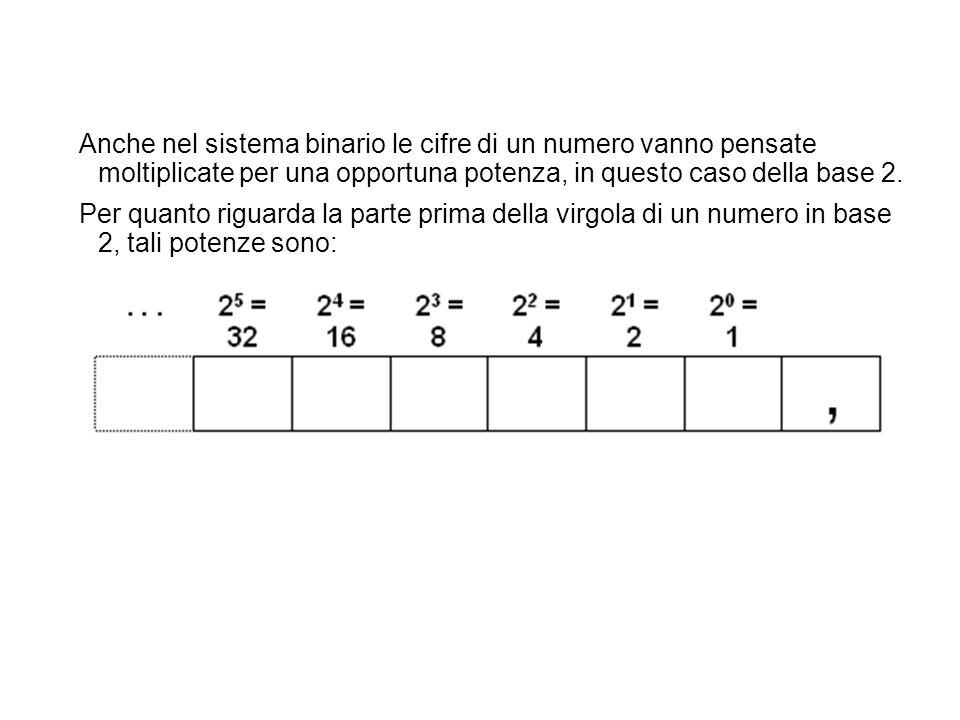 Anche nel sistema binario le cifre di un numero vanno pensate moltiplicate per una opportuna potenza, in questo caso della base 2.