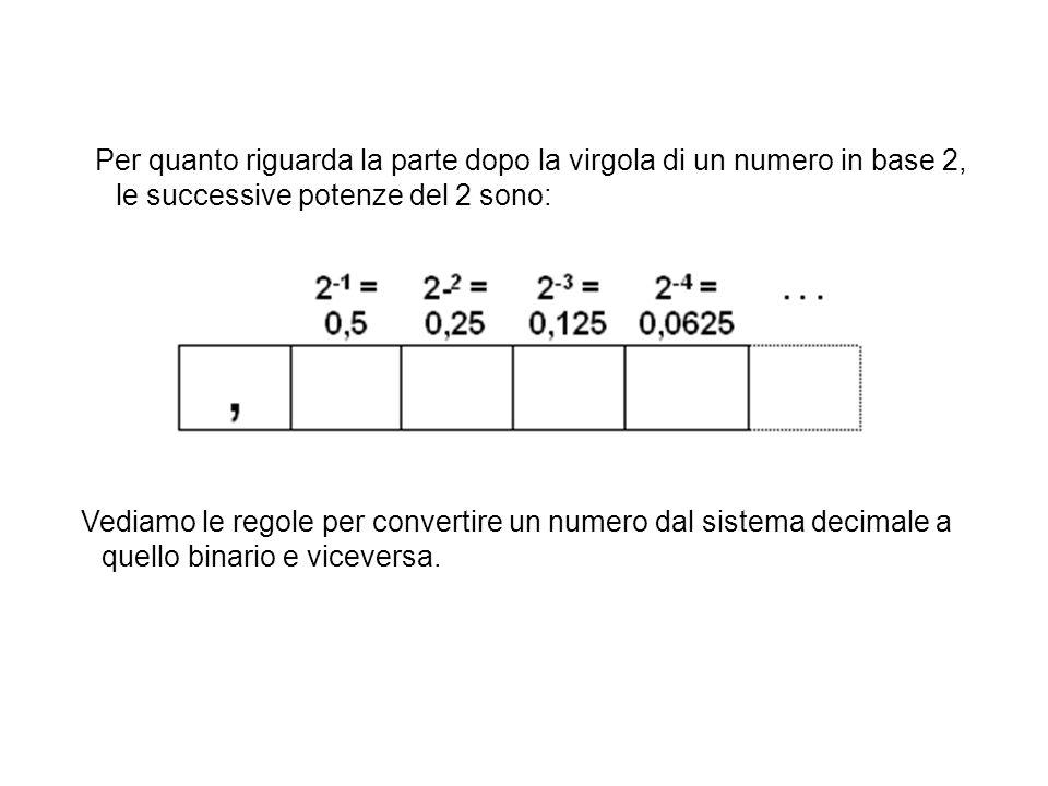 Per quanto riguarda la parte dopo la virgola di un numero in base 2, le successive potenze del 2 sono: