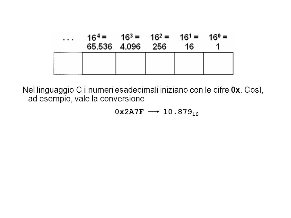 Nel linguaggio C i numeri esadecimali iniziano con le cifre 0x