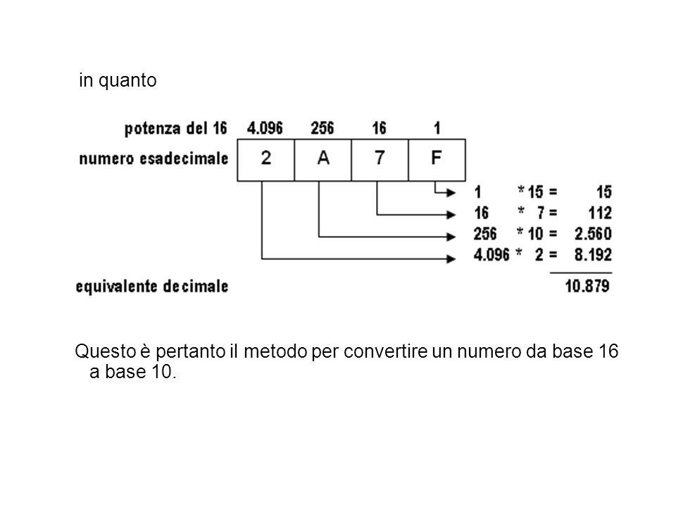 in quanto Questo è pertanto il metodo per convertire un numero da base 16 a base 10.