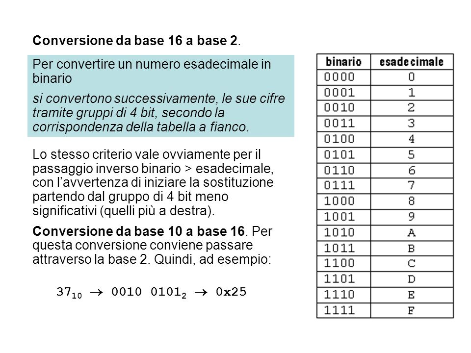 Conversione da base 16 a base 2.