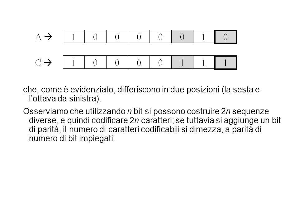 che, come è evidenziato, differiscono in due posizioni (la sesta e l'ottava da sinistra).