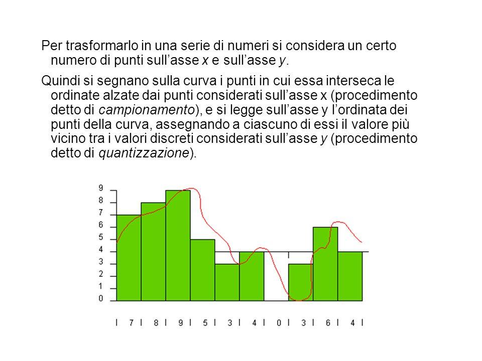 Per trasformarlo in una serie di numeri si considera un certo numero di punti sull'asse x e sull'asse y.