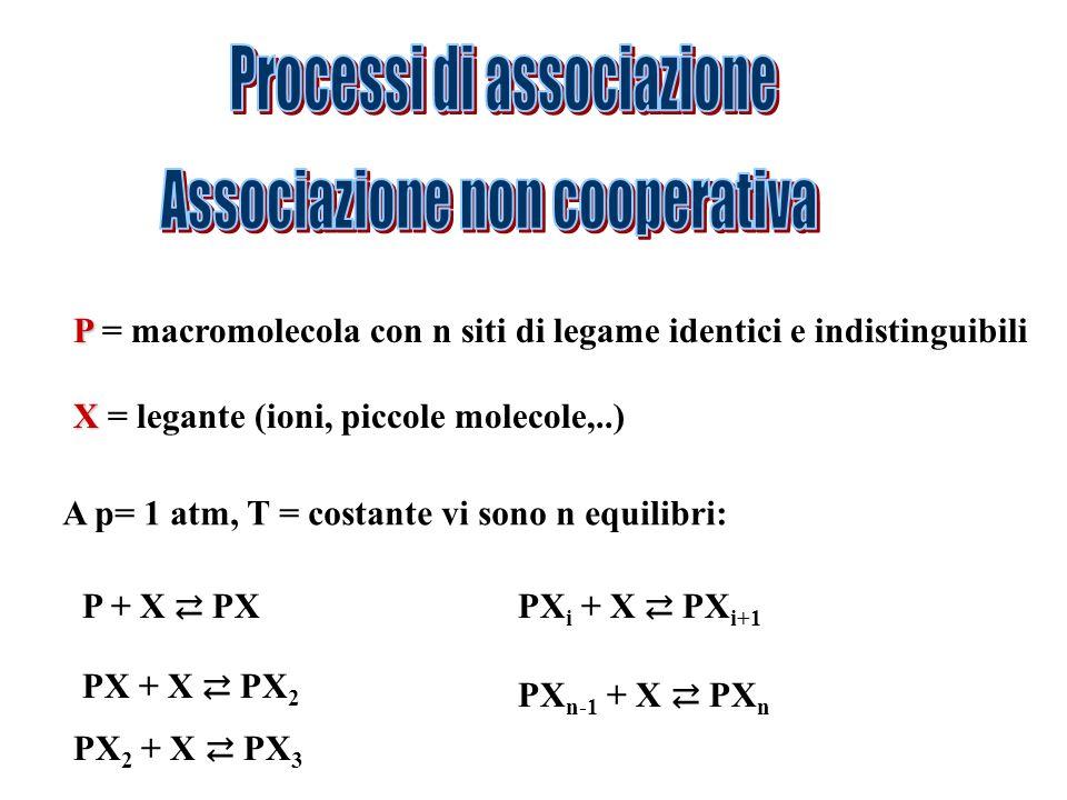 Processi di associazione