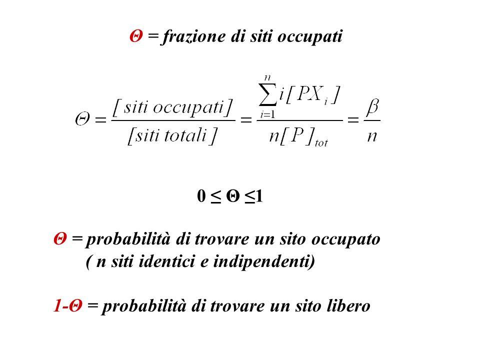 Θ = frazione di siti occupati