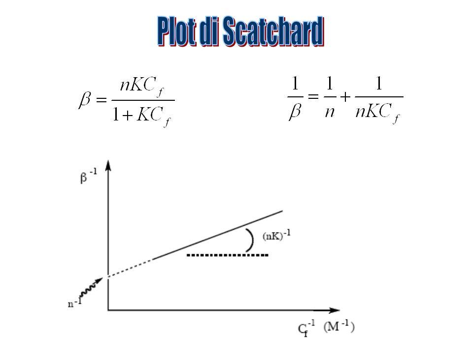 Plot di Scatchard