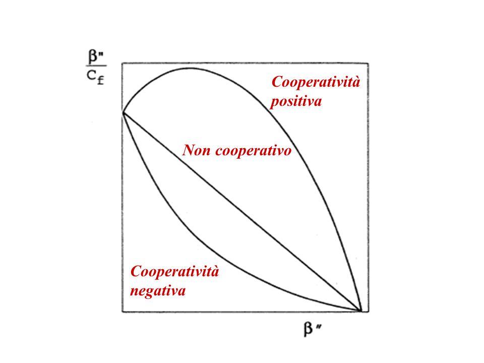 Cooperatività positiva