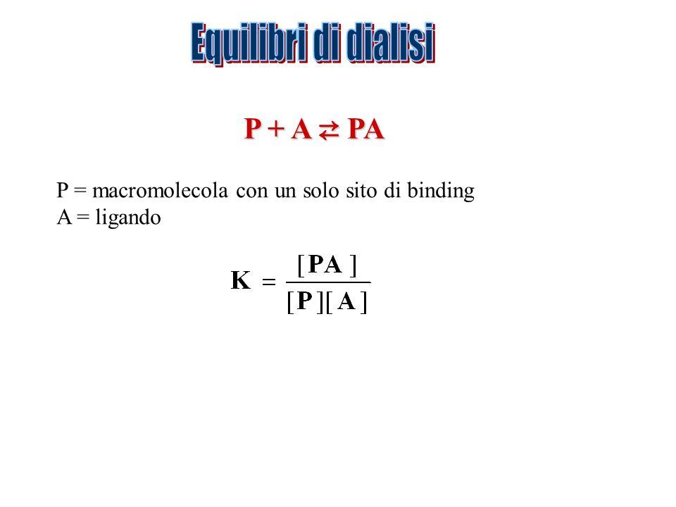 Equilibri di dialisi P + A ⇄ PA