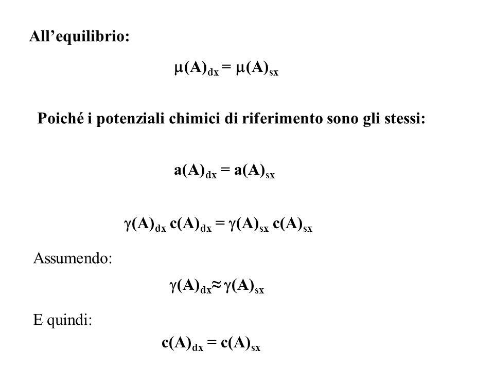 All'equilibrio: (A)dx = (A)sx. Poiché i potenziali chimici di riferimento sono gli stessi: a(A)dx = a(A)sx.