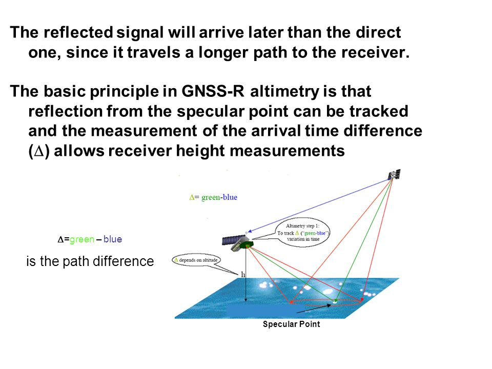 The reflected signal will arrive later than the direct one, since it travels a longer path to the receiver.