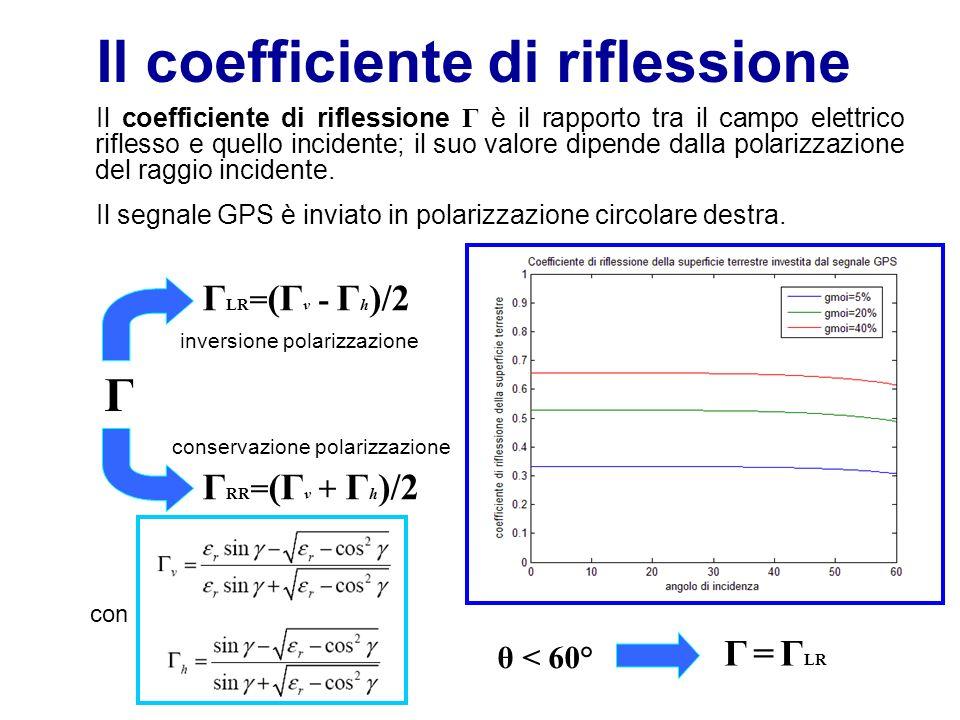 Il coefficiente di riflessione