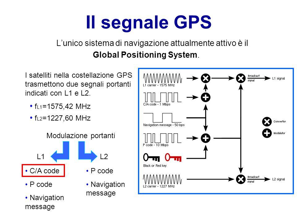 Il segnale GPS L'unico sistema di navigazione attualmente attivo è il