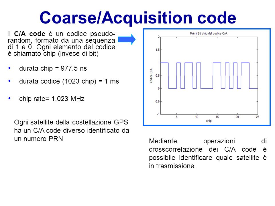 Coarse/Acquisition code