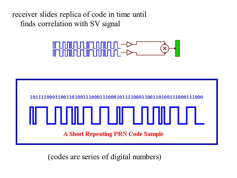receiver slides replica of code in time until