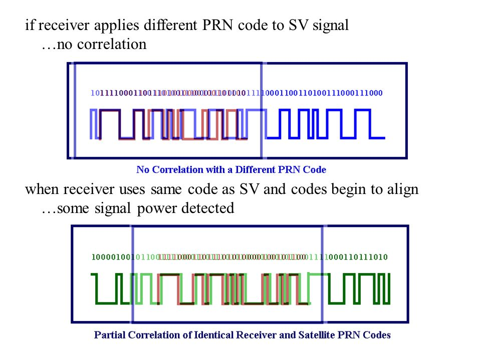if receiver applies different PRN code to SV signal