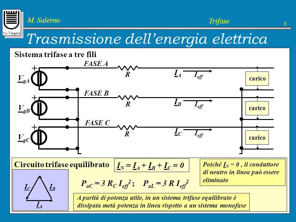 Trasmissione dell'energia elettrica