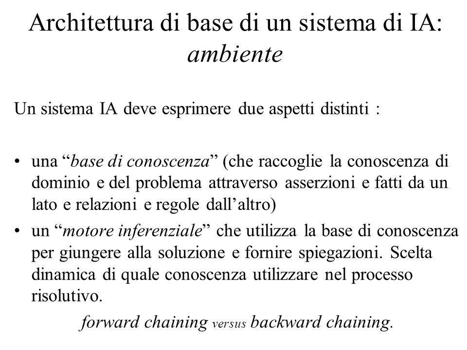 Architettura di base di un sistema di IA: ambiente