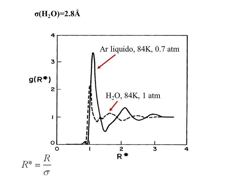σ(H2O)=2.8Å Ar liquido, 84K, 0.7 atm H2O, 84K, 1 atm