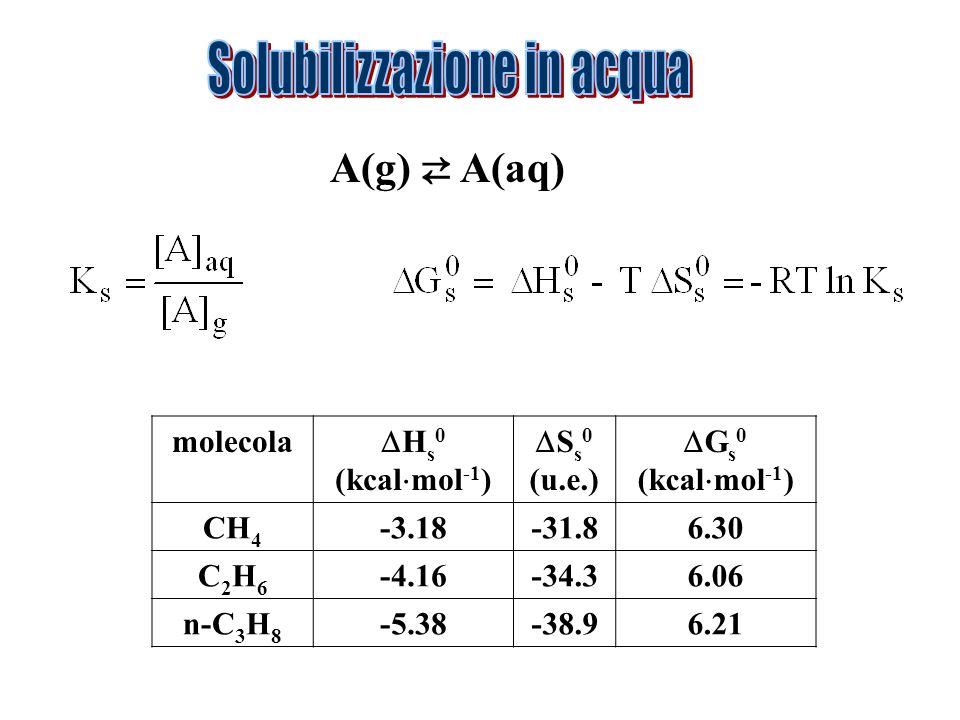 Solubilizzazione in acqua