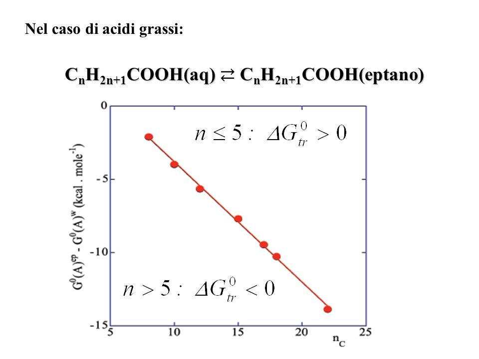 CnH2n+1COOH(aq) ⇄ CnH2n+1COOH(eptano)