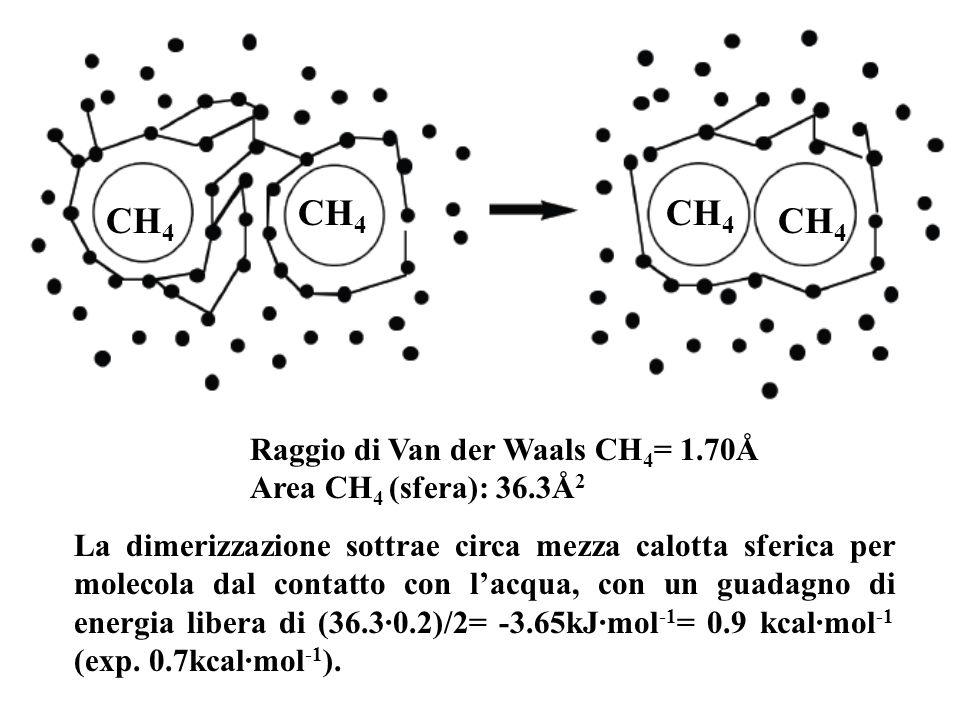 CH4 CH4 CH4 CH4 Raggio di Van der Waals CH4= 1.70Å