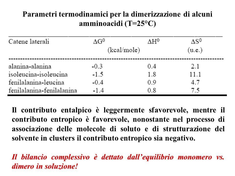 Parametri termodinamici per la dimerizzazione di alcuni amminoacidi (T=25°C)