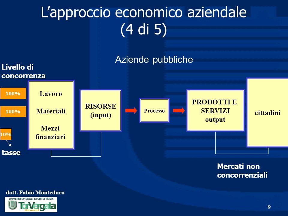 L'approccio economico aziendale (4 di 5)