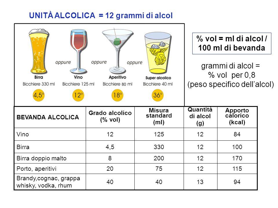 UNITÀ ALCOLICA = 12 grammi di alcol