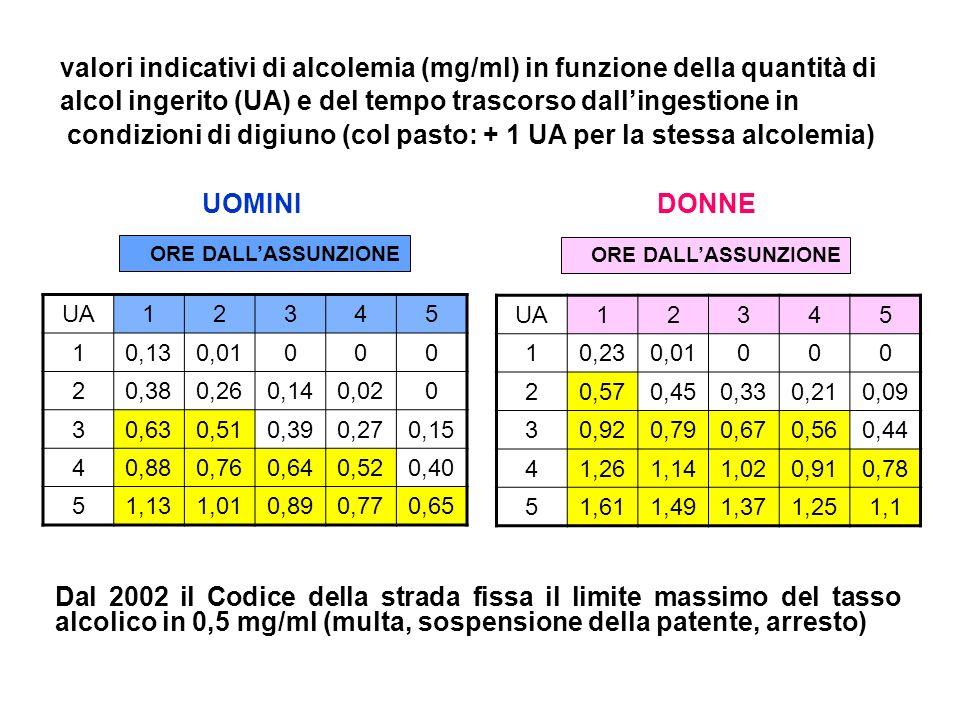 valori indicativi di alcolemia (mg/ml) in funzione della quantità di