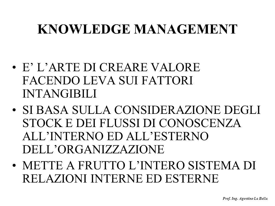 KNOWLEDGE MANAGEMENT E' L'ARTE DI CREARE VALORE FACENDO LEVA SUI FATTORI INTANGIBILI.