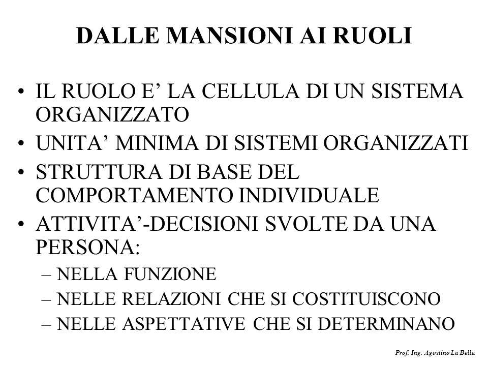 DALLE MANSIONI AI RUOLI