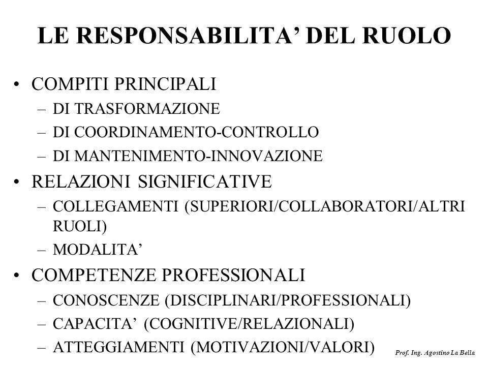 LE RESPONSABILITA' DEL RUOLO
