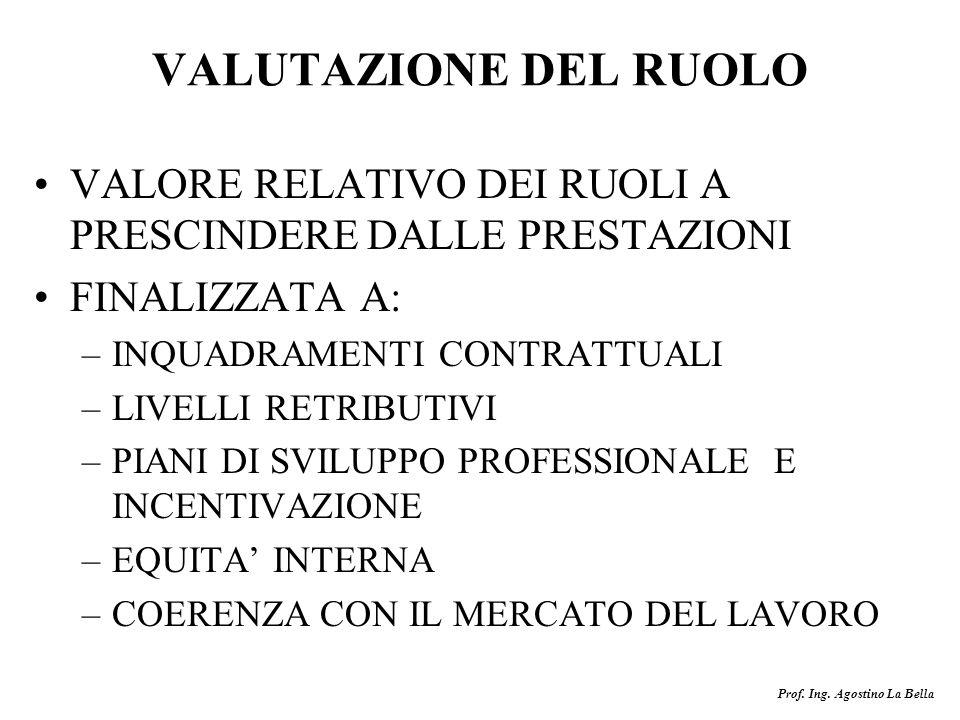 VALUTAZIONE DEL RUOLO VALORE RELATIVO DEI RUOLI A PRESCINDERE DALLE PRESTAZIONI. FINALIZZATA A: INQUADRAMENTI CONTRATTUALI.