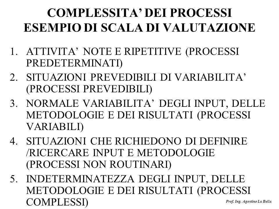 COMPLESSITA' DEI PROCESSI ESEMPIO DI SCALA DI VALUTAZIONE