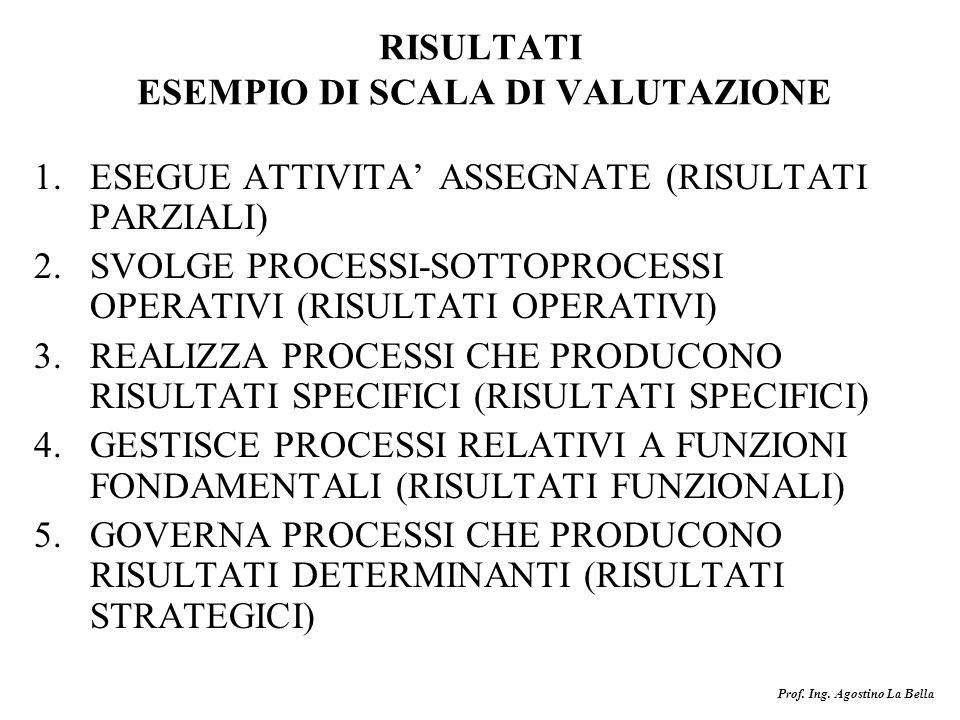 RISULTATI ESEMPIO DI SCALA DI VALUTAZIONE